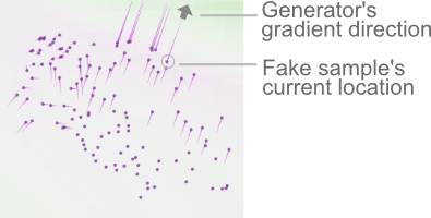 GAN Lab: Play with Generative Adversarial Networks in Your