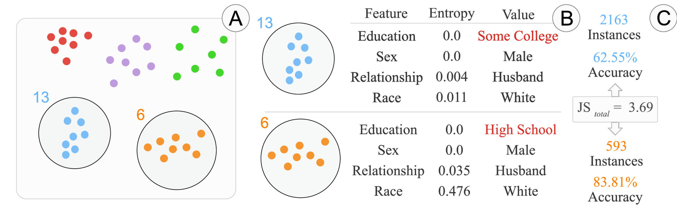 Discovering Intersectional Bias: Discovery of Intersectional Bias in Machine Learning Using Automatic Subgroup Generation