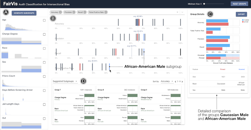 FairVis: Visual Analytics for Discovering Intersectional Bias in Machine Learning